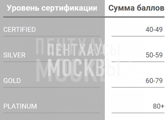 LEED certification, Сумма баллов определяет уровень сертификата