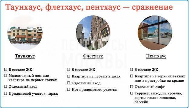 Таунхаус в пределах Москвы — непривычный формат жилья